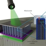 Nanotubi di carbonio per convertire direttamente la luce in elettricità