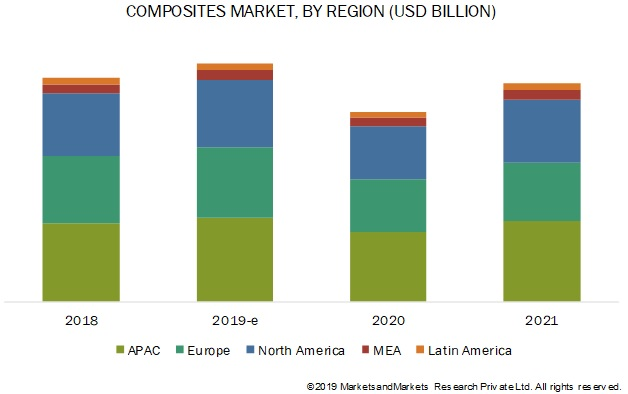 Composites market, by region
